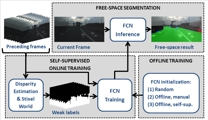 Illustration of the FCN framework